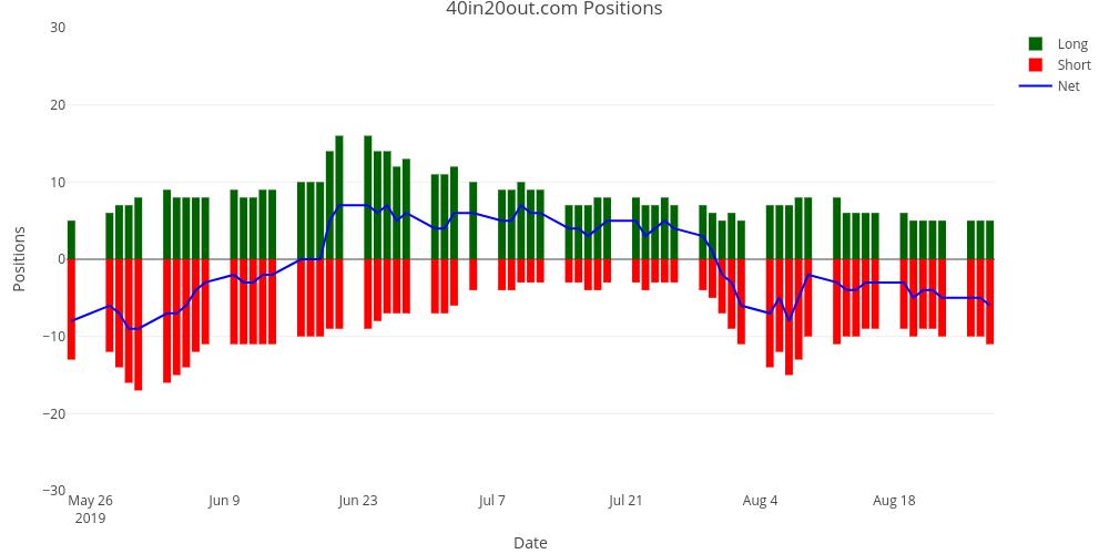 Trend Trading Portfolio Updates - August 29, 2019 | Futures
